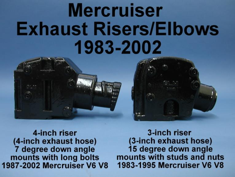 Comparison  between 3 and 4 inch risers