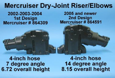 Comparison between early and late dry joint risers/elbows